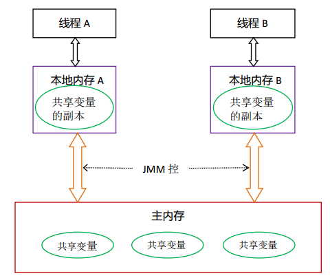 【Java并发基础】Java内存模型解决有序性和可见性
