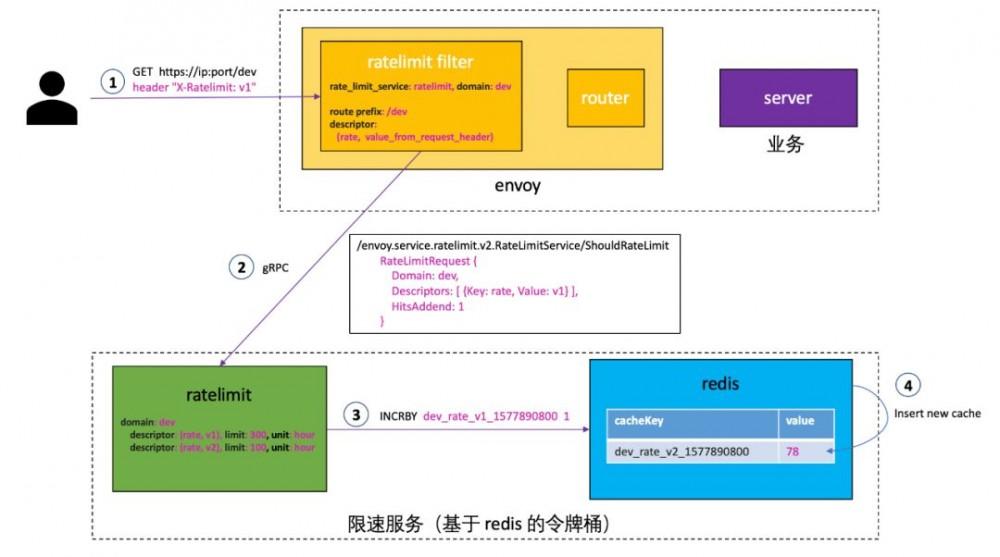 微服务之服务治理:Envoy 全局 gRPC 限速服务 lyft/ratelimit 详解
