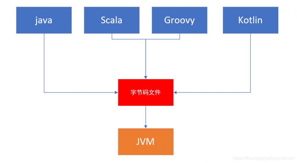 你知道什么是Graal VM吗?全栈虚拟机?猛!