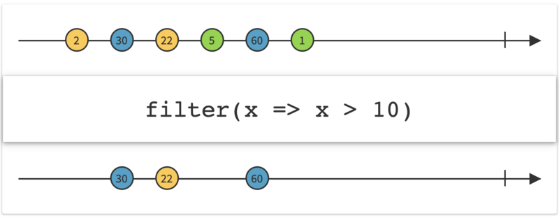 RxJava(六):过滤操作符