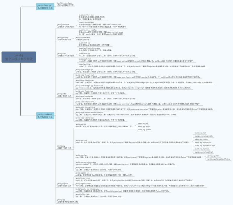 Spring Cloud 体系微服务设计(一):兼容单体、分布式、微服务三种模式下的项目工程化设计方案