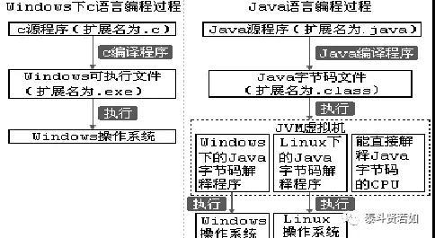 透过历史聊聊C、C++和Java之间的那点事
