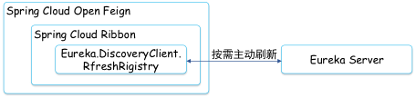 复杂分布式架构下的计算治理之路