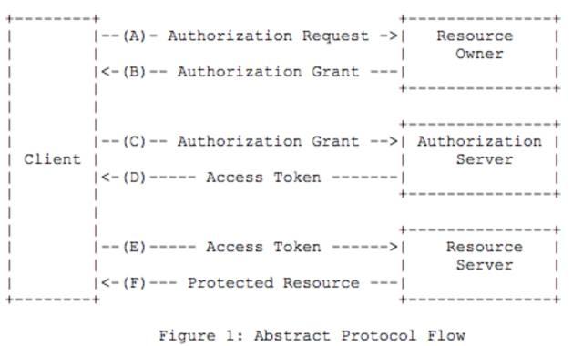 微服务架构下的鉴权,怎么做更优雅?