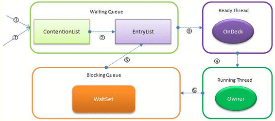 java 线程中常常遇到的锁的讲解
