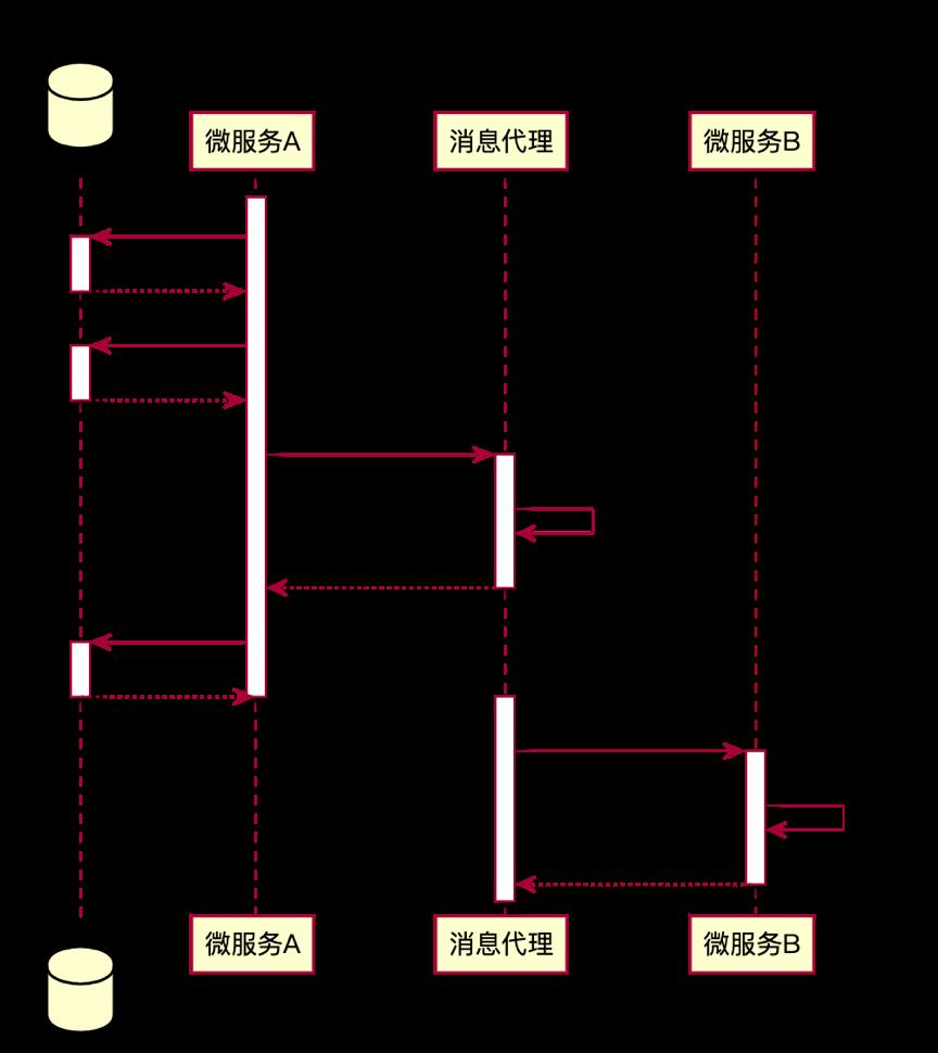 微服务下数据一致性的几种实现方式