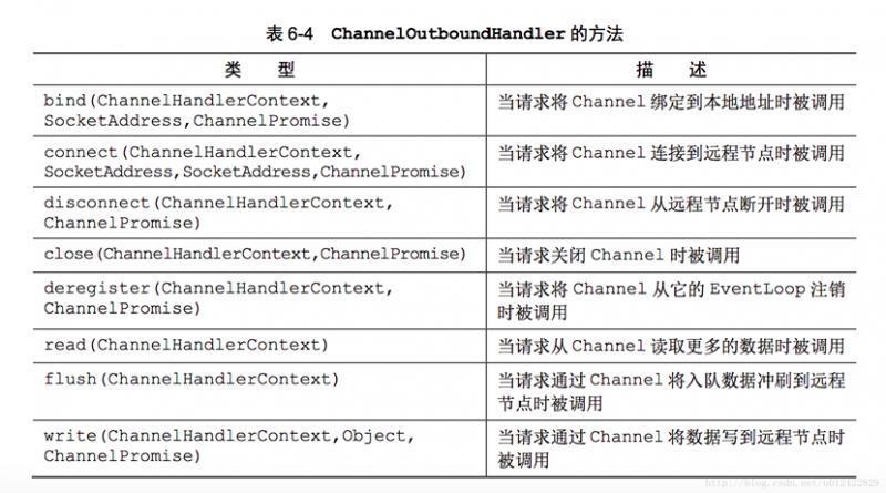 Netty快速入门(09)channel组件介绍