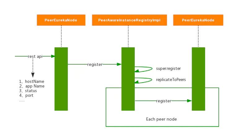 一文解读微服务架构的服务与发现—Spring Cloud