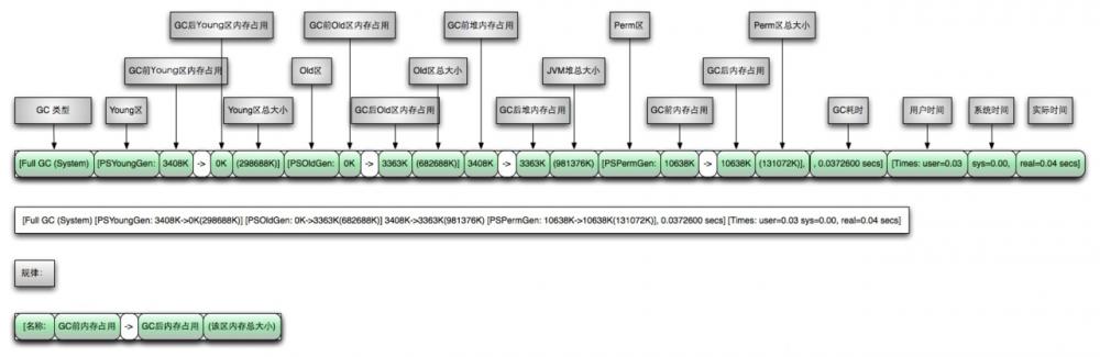 搞java开发,看懂JVM的GC日志真的很重要