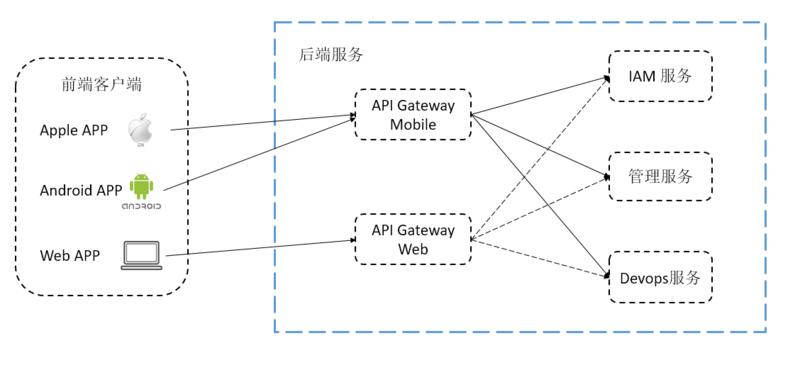 Choerodon 的微服务之路(二):微服务网关