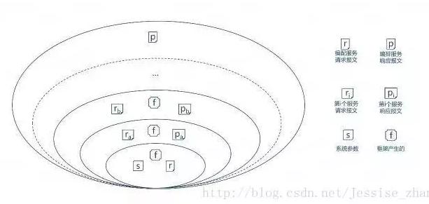 微服务核心研究之–编排