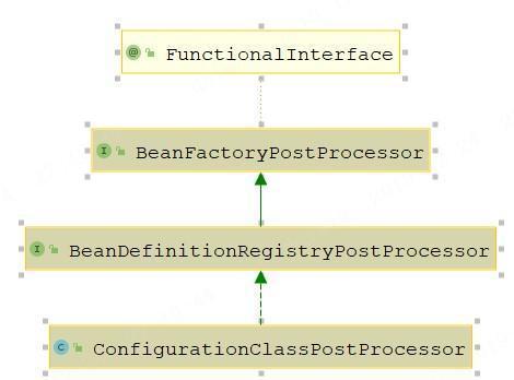 Spring官网阅读系列(六):容器的扩展点(BeanFactoryPostProcessor)