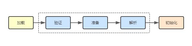 聊聊类加载器与双亲委派模型