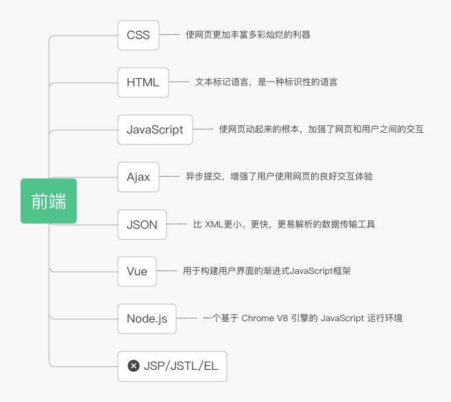 Java后端学习路线
