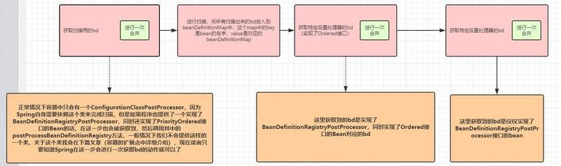 Spring官网阅读系列(五):BeanDefinition(下)
