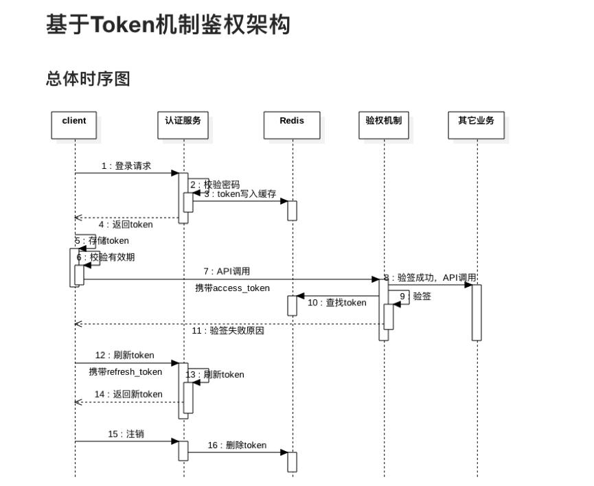 基于jwt token机制鉴权架构