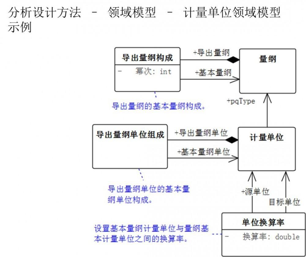 微服务架构 SAAS 产品研发实践