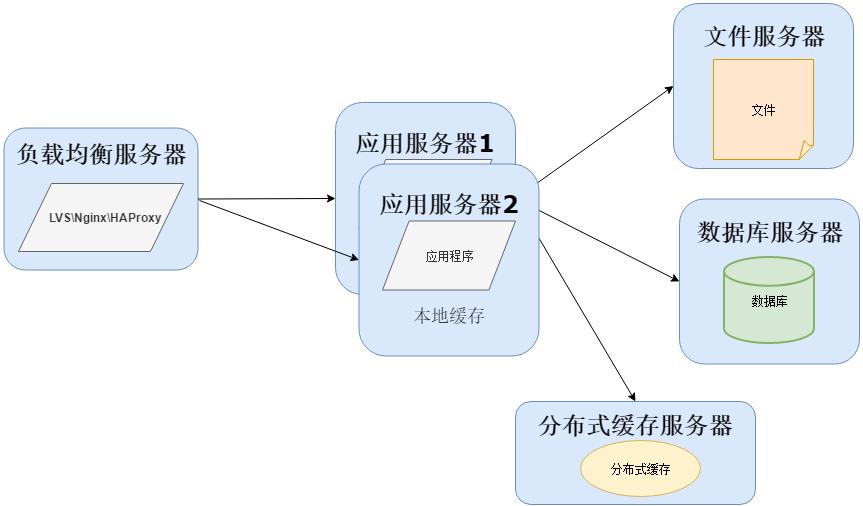 从软件架构演变看运维的分工与融合