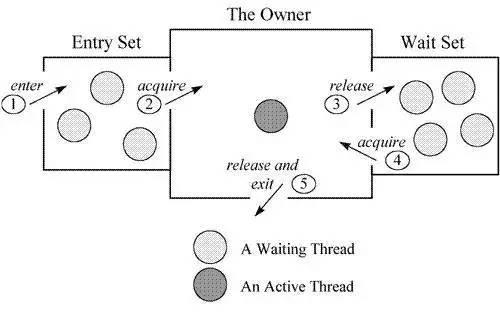 Java中的锁原理、锁优化、CAS、AQS详解