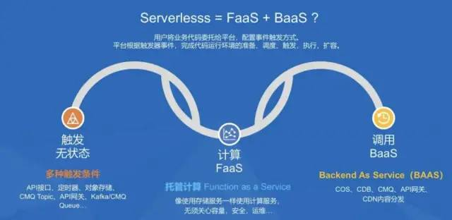 架构师们说的 Serverless 到底是什么?