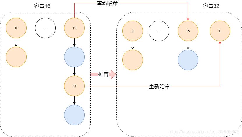 Java实习生面试复习(二):HashMap