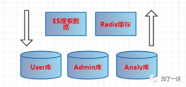 微服务架构案例(三):数据库选型简介,业务数据规划设计