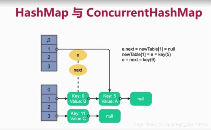 HashMap是如何形成死循环的?(读后感)