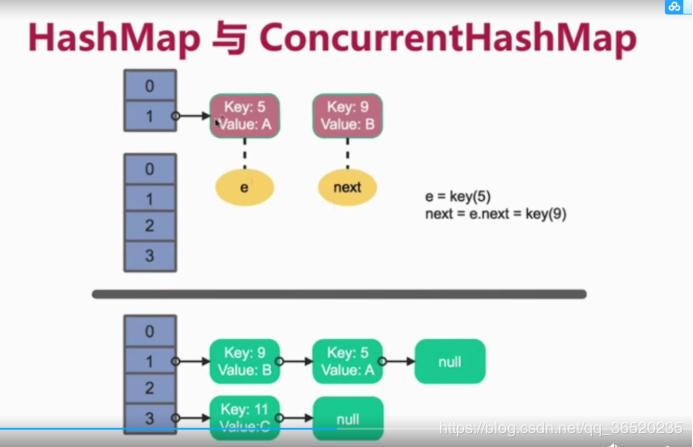 美团面试题:HashMap是如何形成死循环的?(最完整的配图讲解)