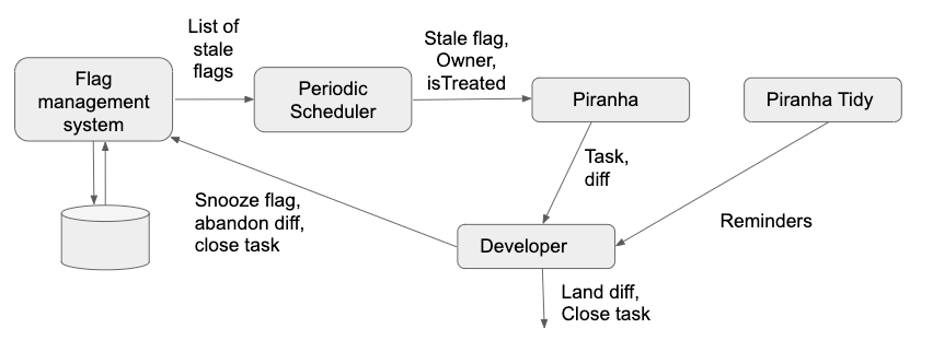 Uber 开源自动删除旧代码工具 Piranha,支持 Java、Swift 和 Objective-C 三种语言