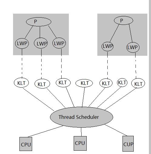 Java线程与Linux内核线程的映射关系
