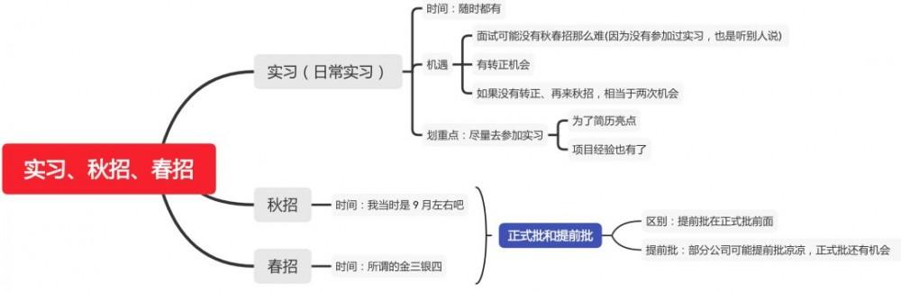 二本本科无实习上岸滴滴京东58科大讯飞复盘