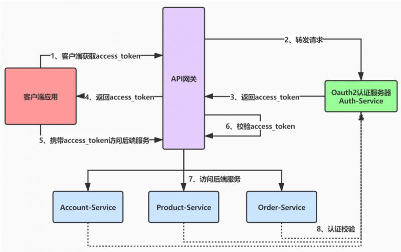 SpringCloud Alibaba微服务实战十四 - SpringCloud Gateway集成Oauth2.0