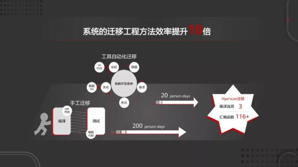 继鸿蒙之后,基于openEuler的商用版本操作系统正式推出,鲲鹏计算生态初具规模