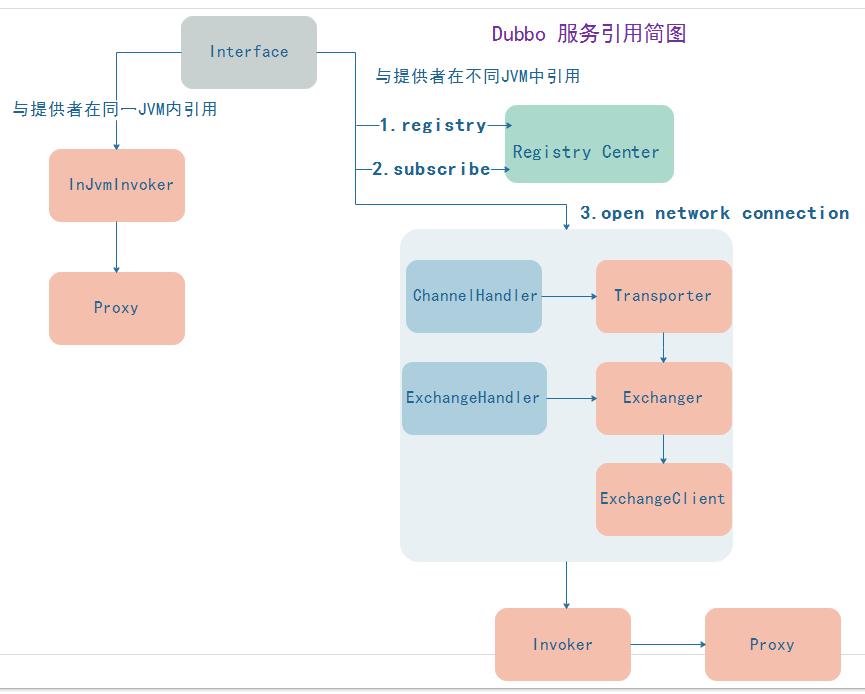 解 Dubbo 服务引用