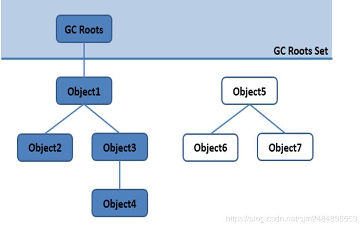 Android面试专题(九):java回收机制 及 减少OOM的方法
