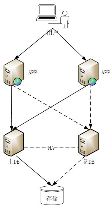 分布式架构下,传统数据库运维究竟要面对哪些变化?