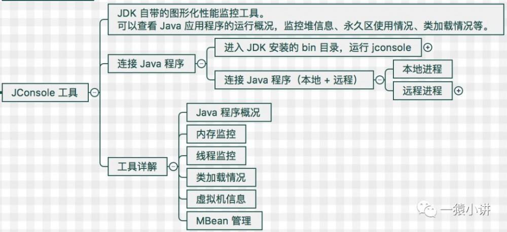 Java 程序该怎么优化?(工具篇)