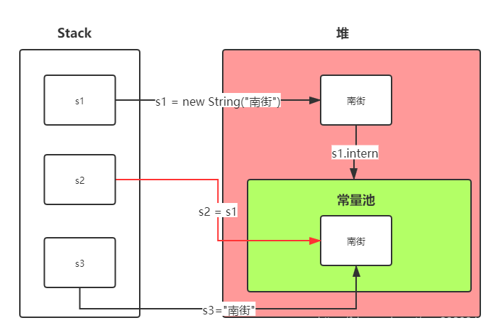 Java实习生面试复习(一):String类型