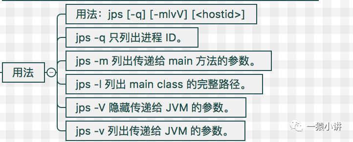 Java 程序该怎么优化?JDK命令篇