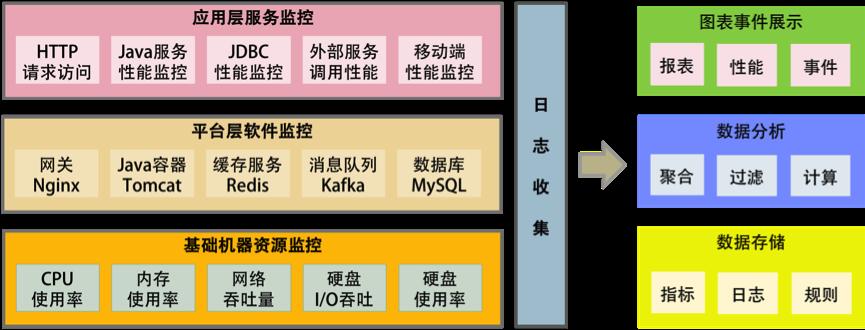 科普分布式架构