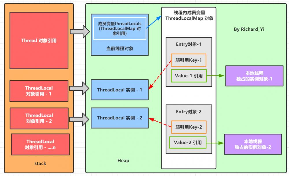 Java 并发编程 ③ - ThreadLocal 和 InheritableThreadLocal 详解