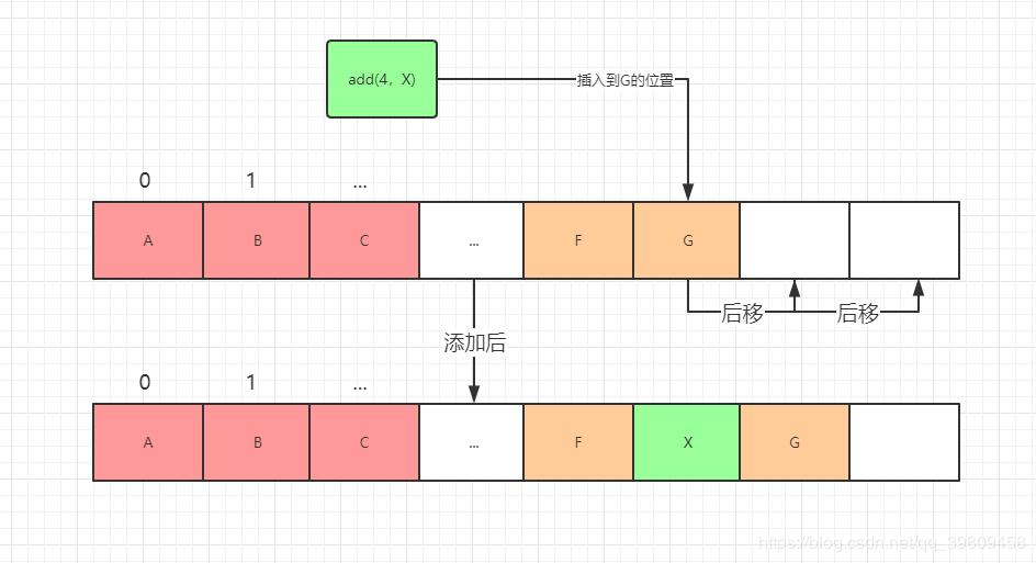Java实习生面试复习(三):ArrayList