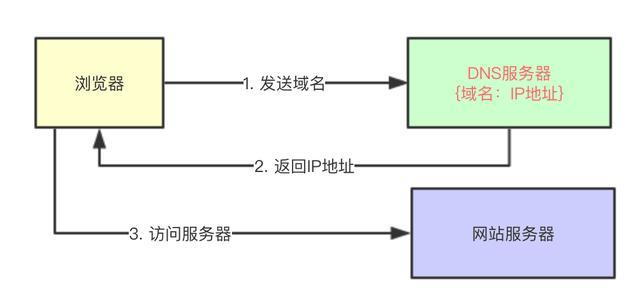 Java程序员,如果你想要搞明白CDN,这篇应该够了!
