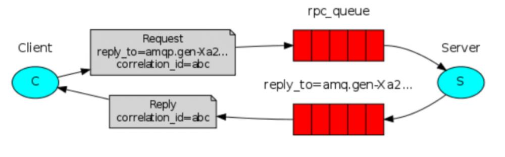初始Java与RabbitMQ(三)