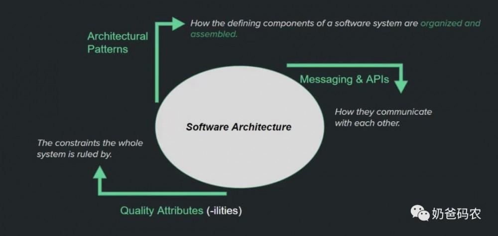 一文道尽软件架构及前端架构演进
