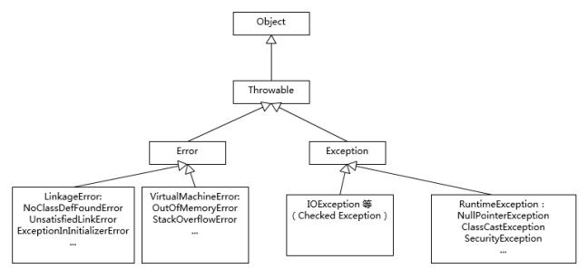 Think of Java :12 - 异常处理