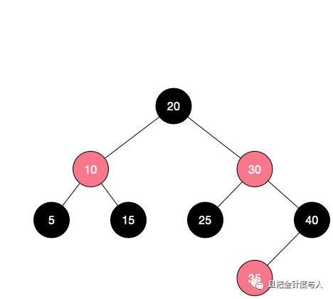 Java Collections Framework 源码分析(5.1 - Map, TreeMap, 红黑树)