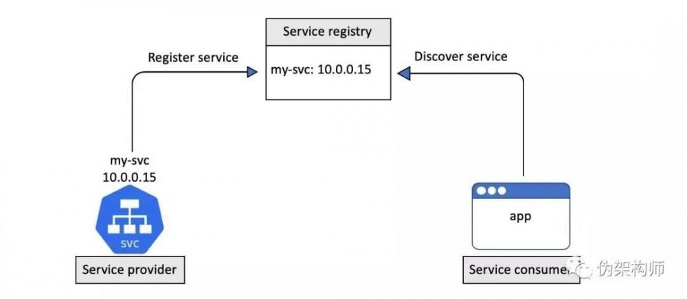一文了解 Kubernetes 中的服务发现
