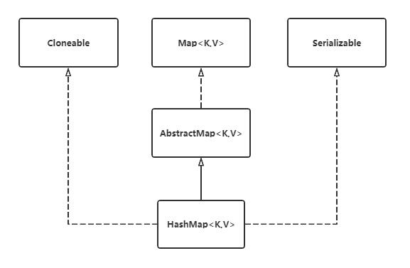 【HashMap】JDK1.8 源码解读