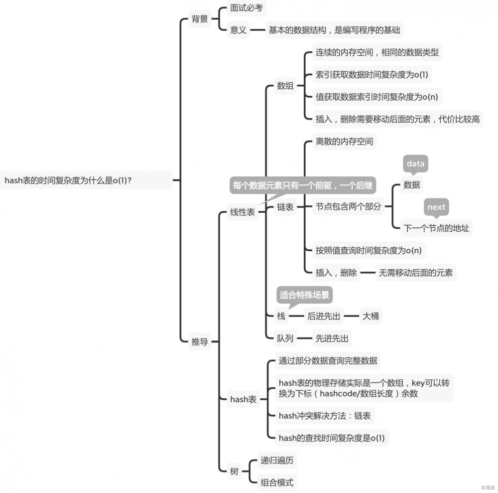 0309 软件基本原理1